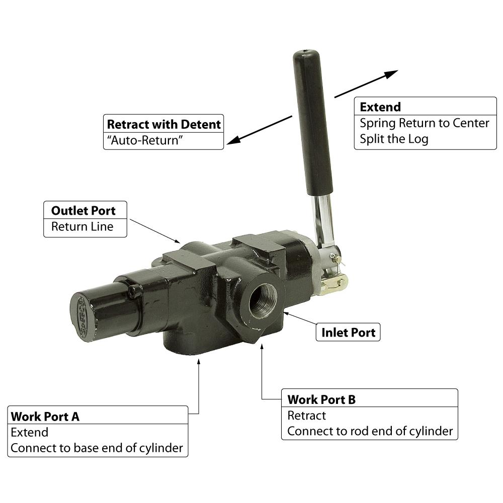 20 Gpm 1 Spool Speeco Log Splitter Valve Directional